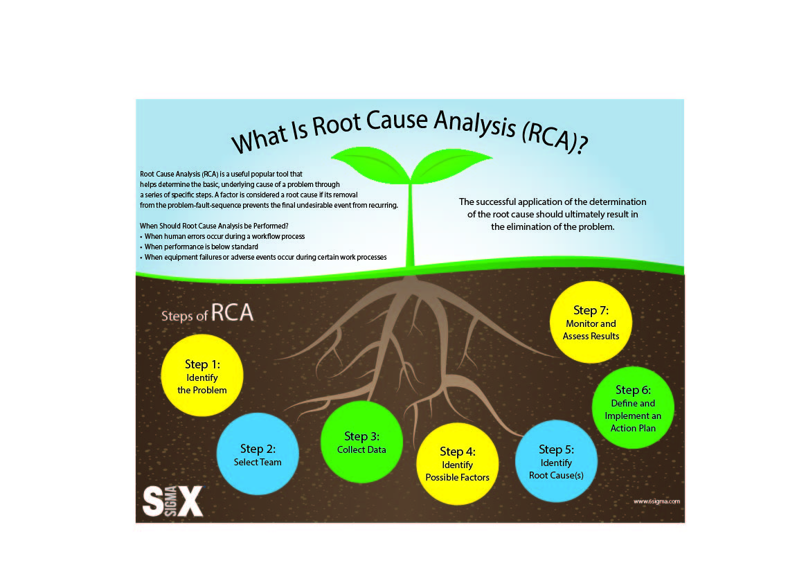 Infographic root cause analysis rca lean six sigma xflitez Choice Image