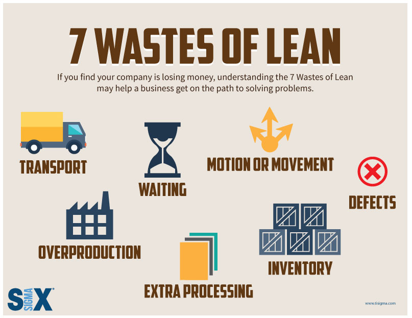infographic seven wastes of lean six sigma