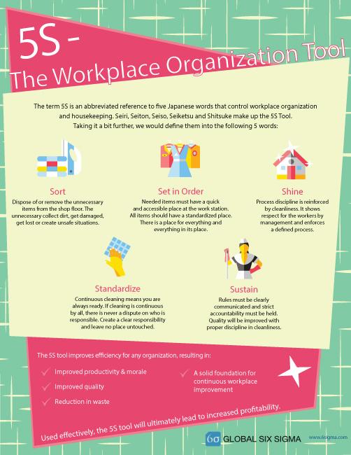 5s tool six sigma infographic