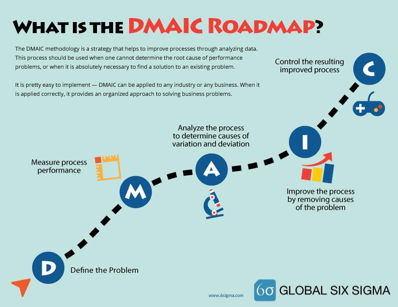 6sigma.com dmaic template