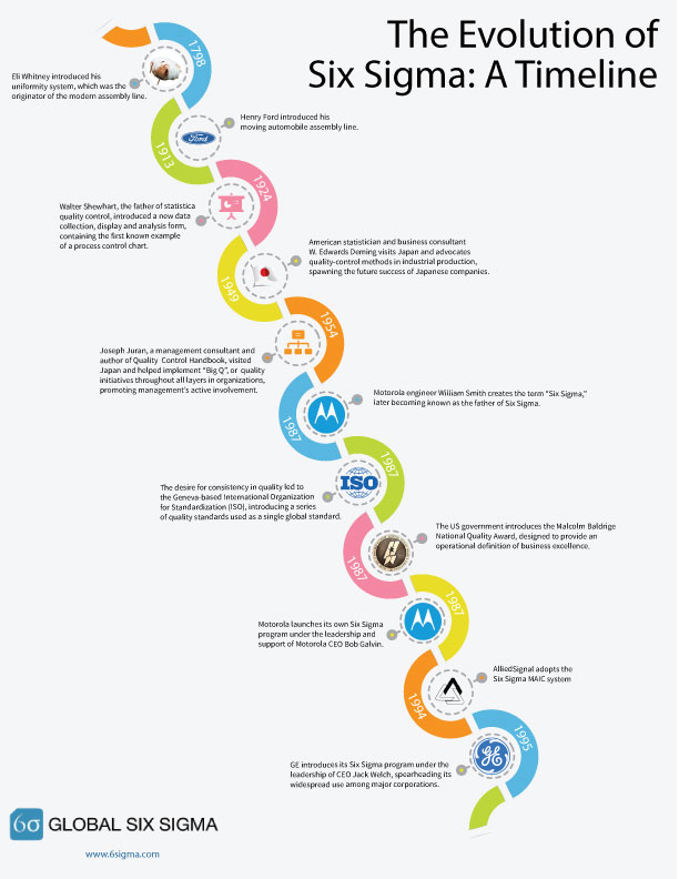 six sigma history timeline infographic