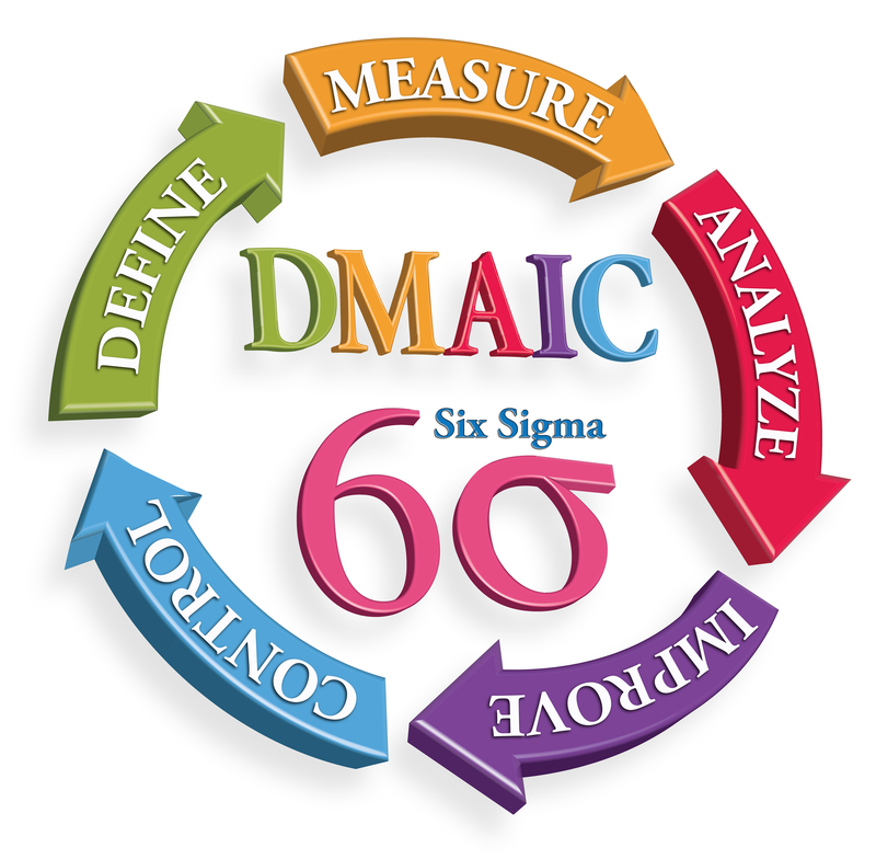 dmaic template blog
