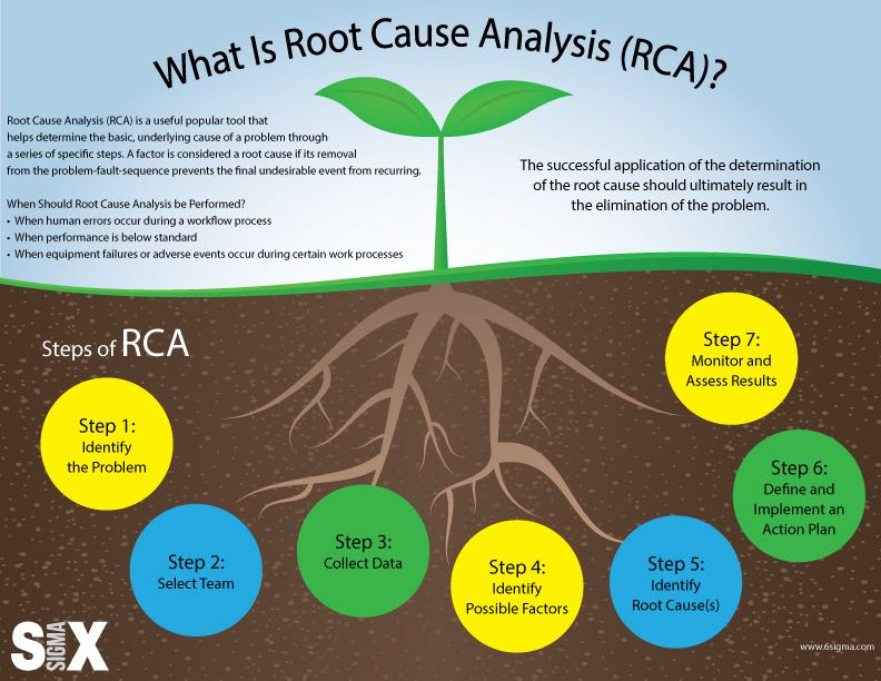 root cause analysis tool infographic
