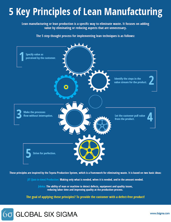 infographic 5 principles lean manufacturing